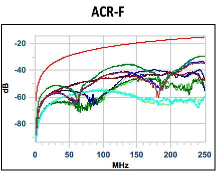 ACR-F: verhouding verzwakking met FEXT