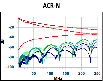 ACR-N: verhouding verzwakking met NEXT
