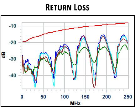 Return Loss: reflectie van signaal