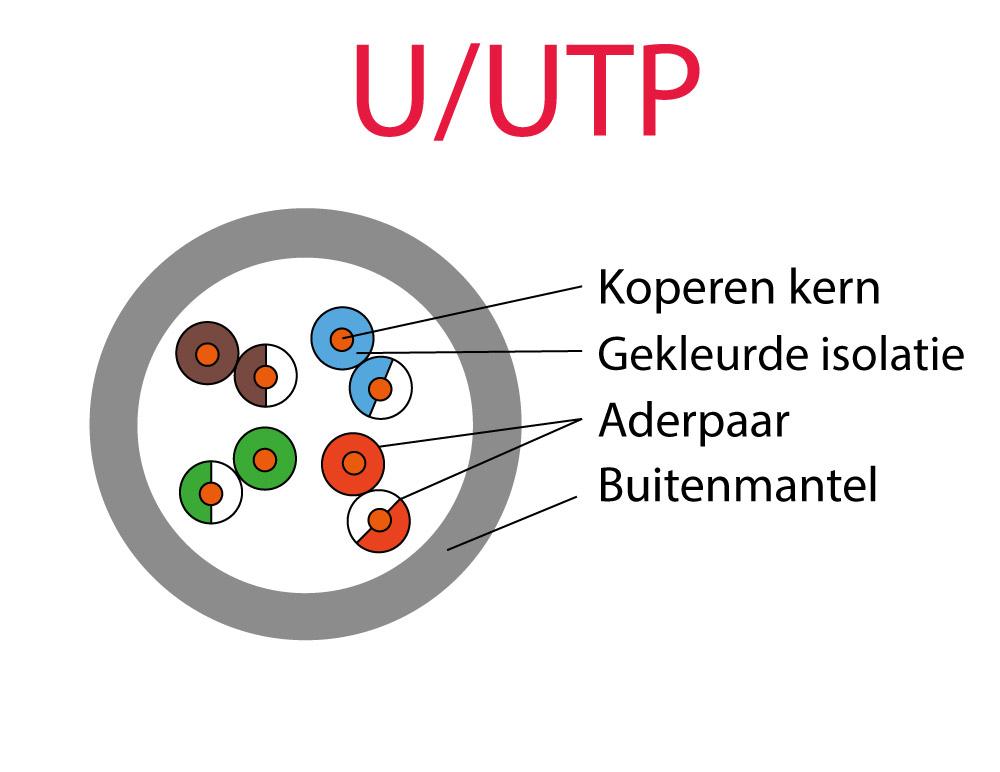 utp vs ftp