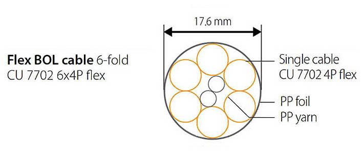Flex BOL kabel uitsnede