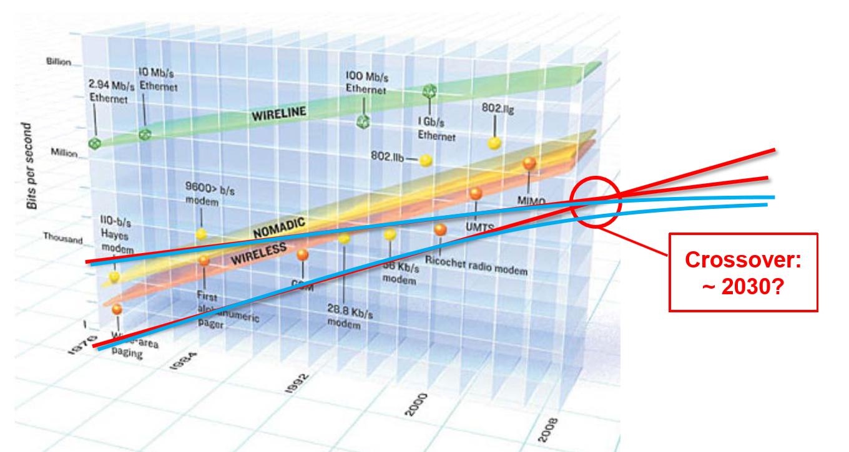 Wet van de bandbreedte; kruising in 2030